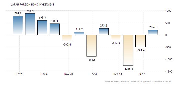 japan-foreign-bond-investment