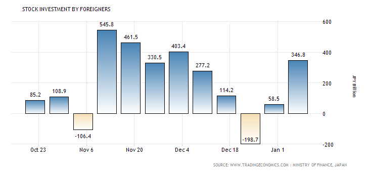 japan-foreign-stock-investment