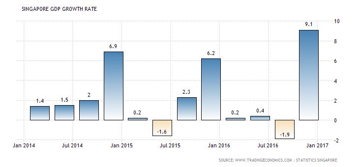 singapore-gdp-growth