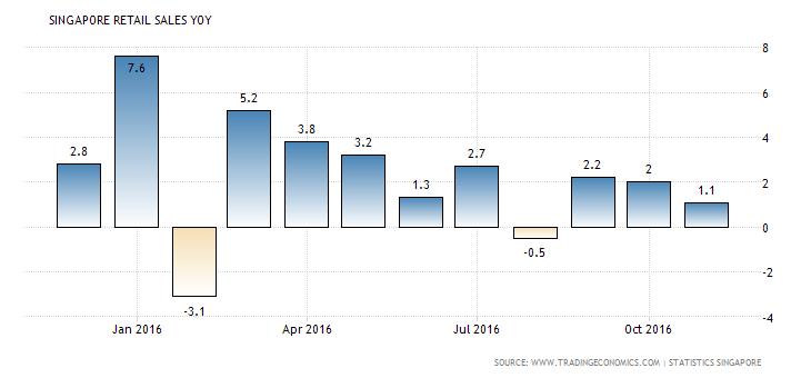 singapore-retail-sales-annual