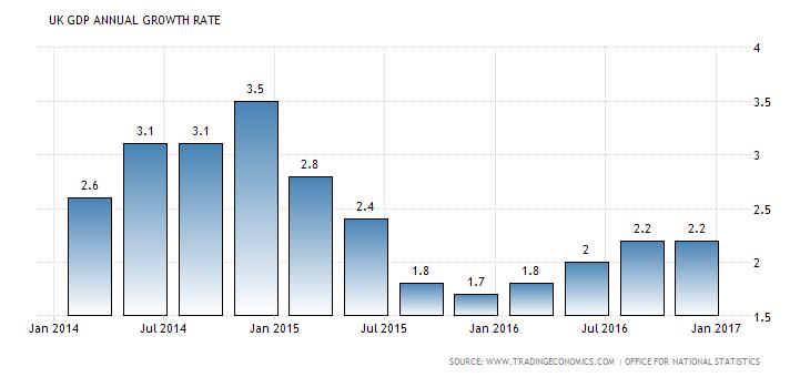 united-kingdom-gdp-growth-annual
