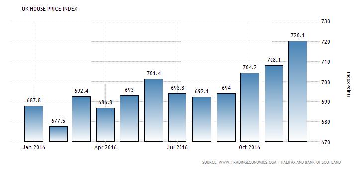 united-kingdom-housing-index
