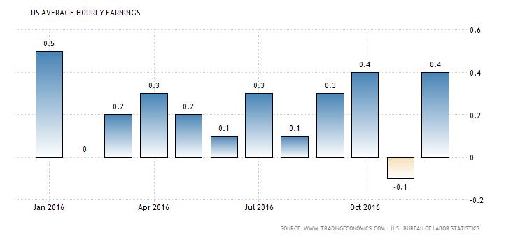 united-states-average-hourly-earnings