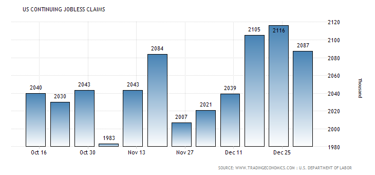 united-states-continuing-jobless-claims