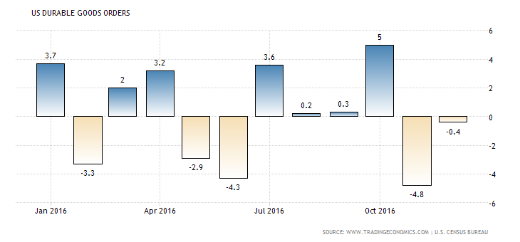 united-states-durable-goods-orders