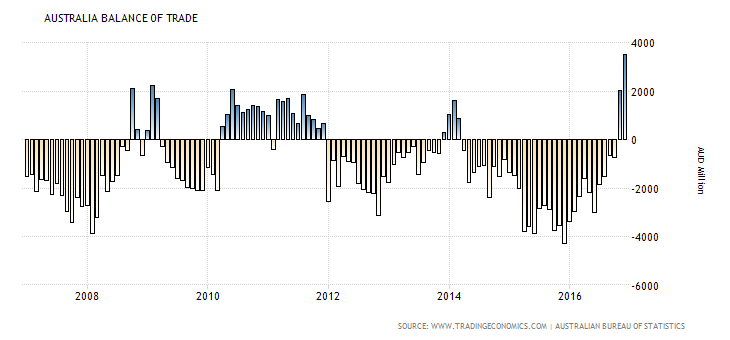 australia-balance-of-trade