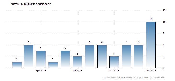 australia-business-confidence