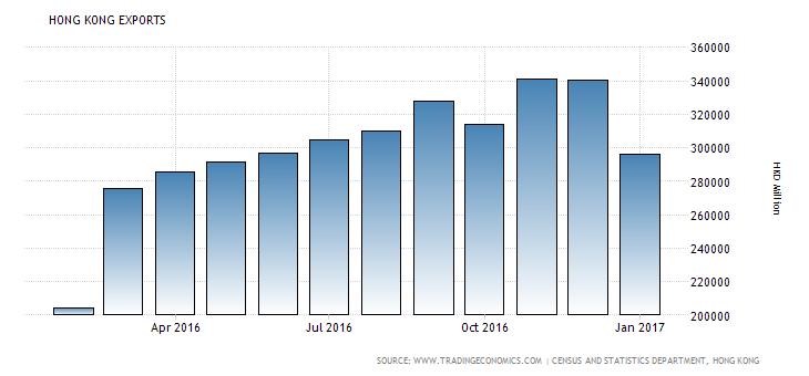 hong-kong-exports