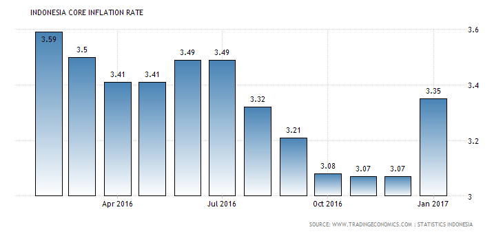 indonesia-core-inflation-rate