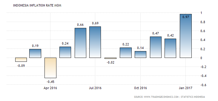 indonesia-inflation-rate-mom