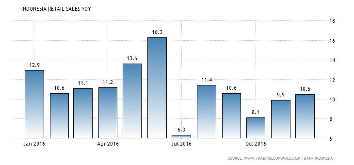 indonesia-retail-sales-annual
