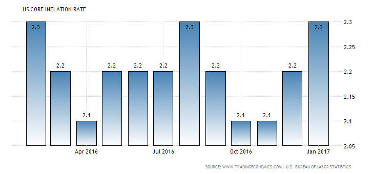 united-states-core-inflation-rate