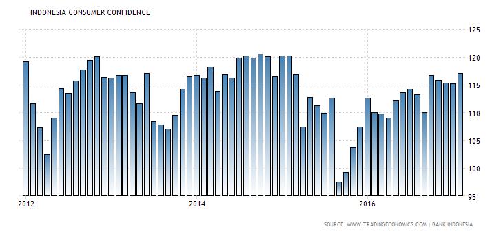 indonesia-consumer-confidence