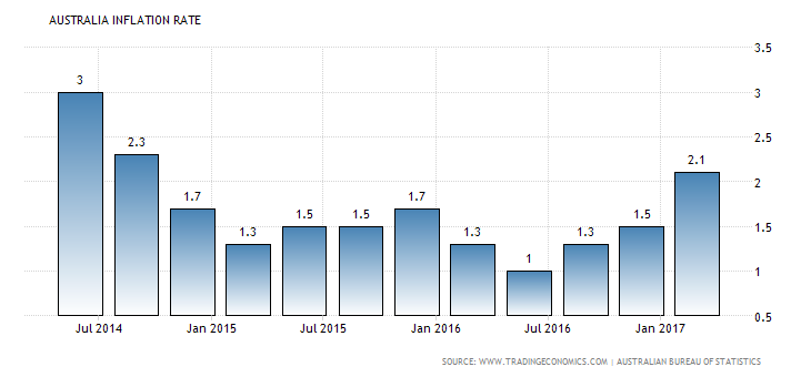 australia-inflation-cpi