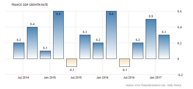 france-gdp-growth