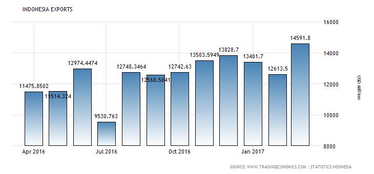 indonesia-exports