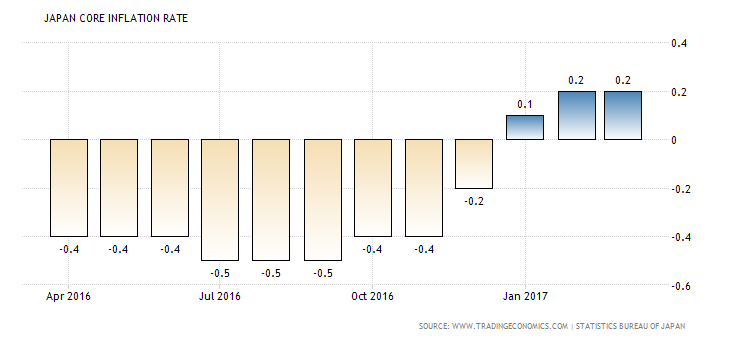 japan-core-inflation-rate