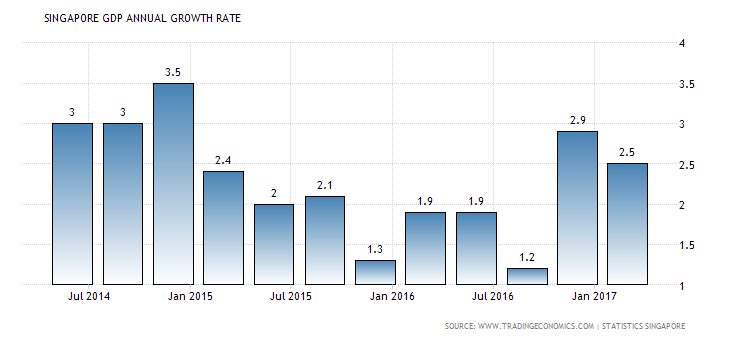 singapore-gdp-growth-annual