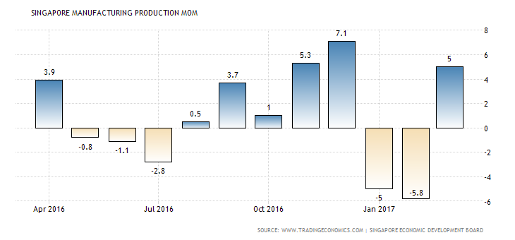 singapore-industrial-production-mom