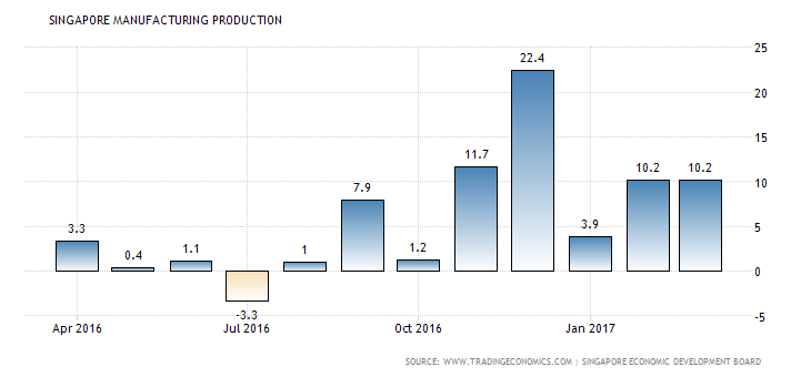 singapore-industrial-production
