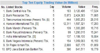 top ten equity-value