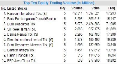 top ten equity