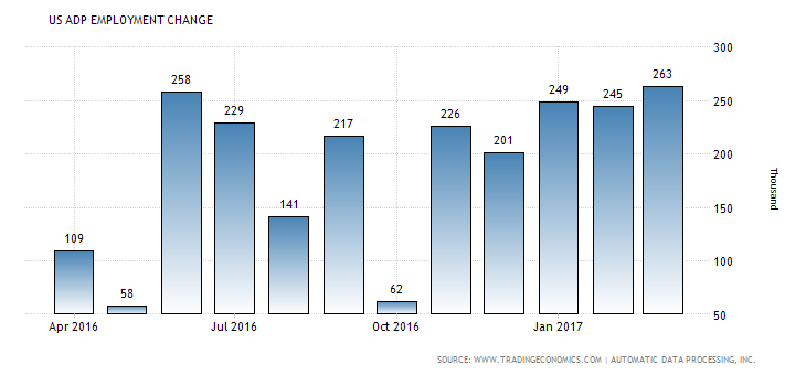 united-states-adp-employment-change