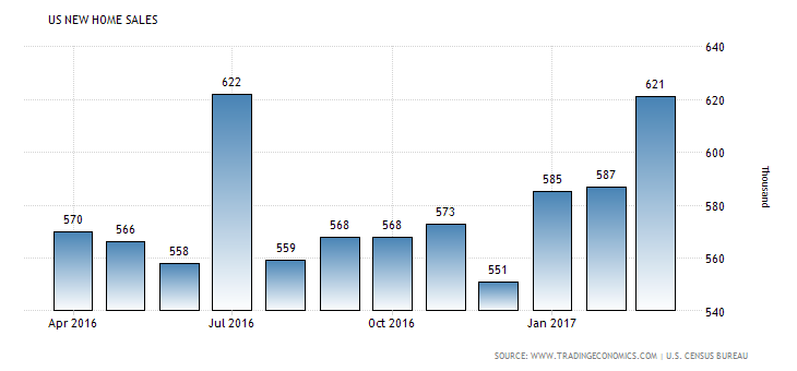united-states-new-home-sales