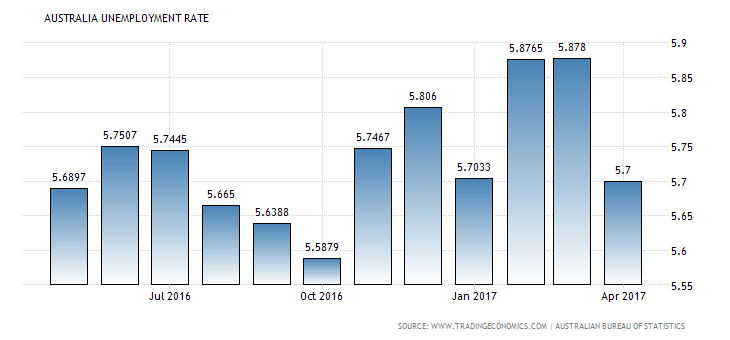 australia-unemployment-rate