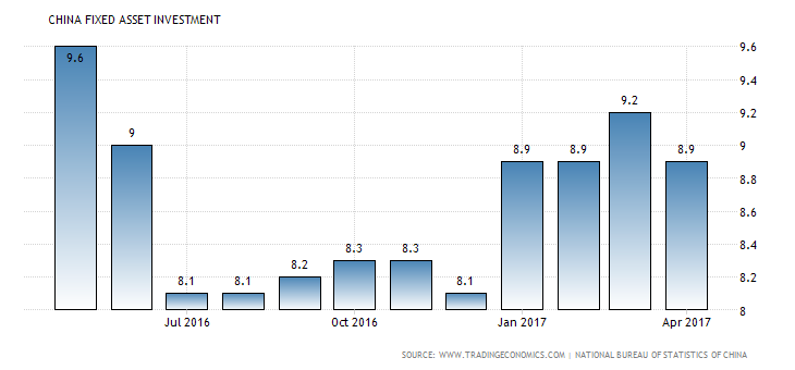 china-fixed-asset-investment