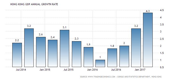 hong-kong-gdp-growth-annual