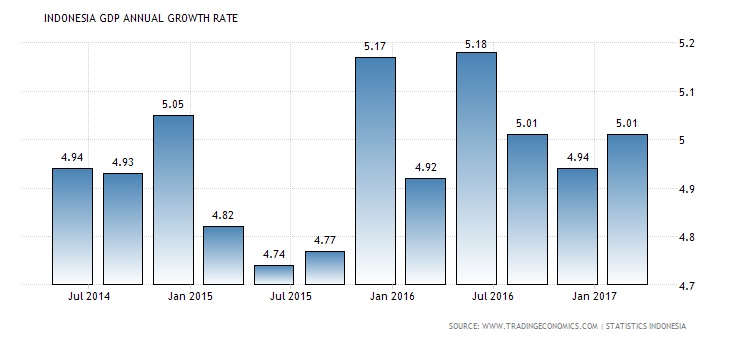 indonesia-gdp-growth-annual
