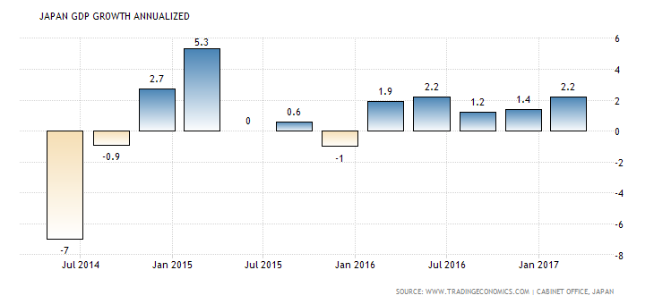 japan-gdp-growth-annualized