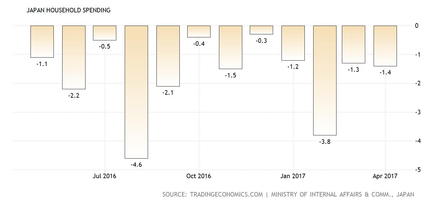 japan-household-spending@2x