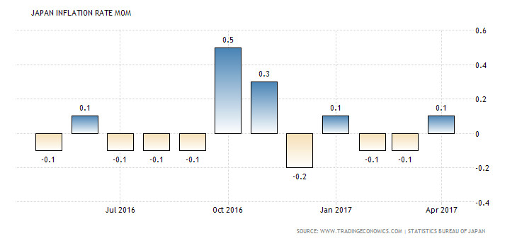 japan-inflation-rate-mom
