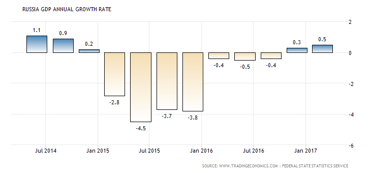 russia-gdp-growth-annual