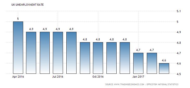 united-kingdom-unemployment-rate