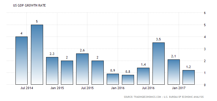 united-states-gdp-growth