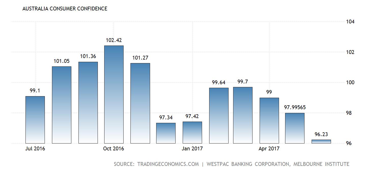 australia-consumer-confidence@2x