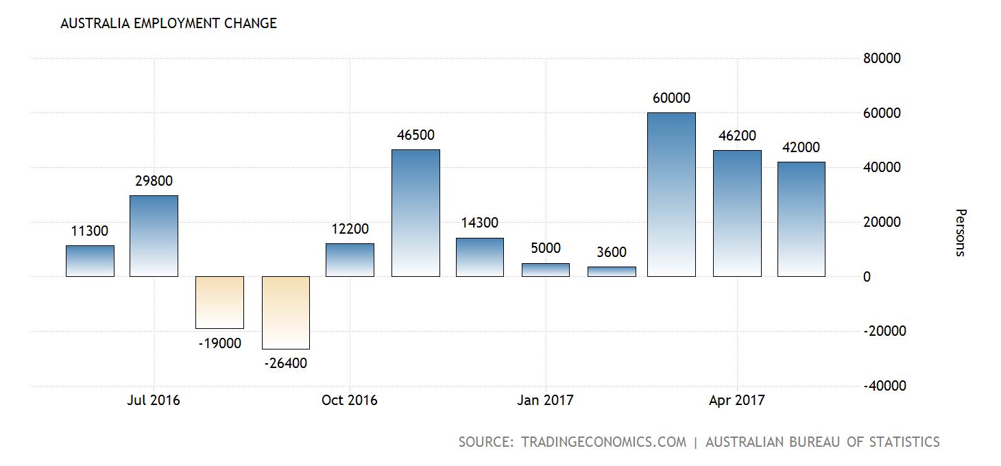 australia-employment-change@2x