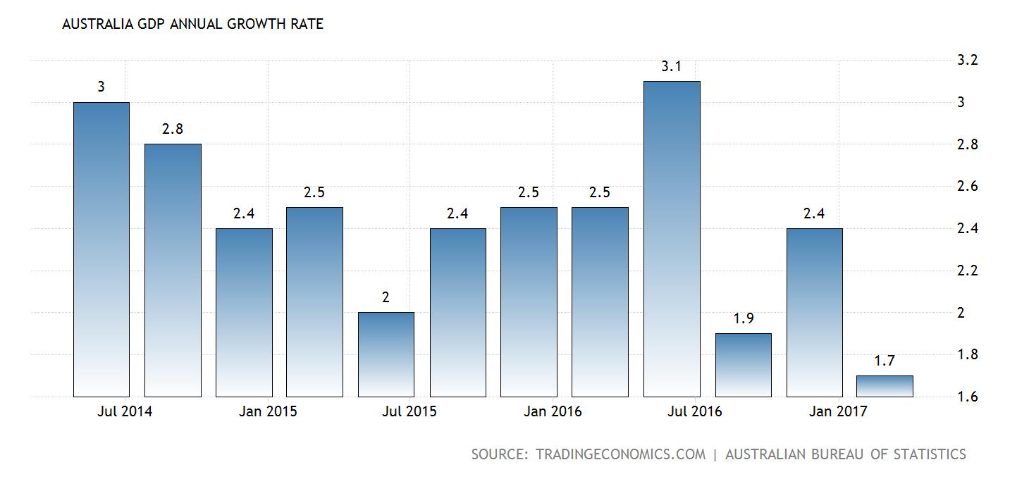 australia-gdp-growth-annual@2x