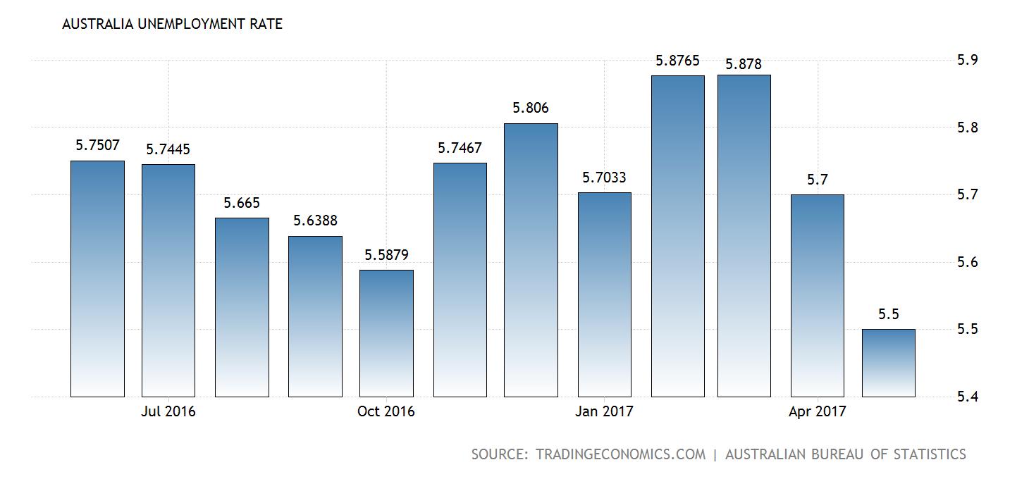australia-unemployment-rate@2x