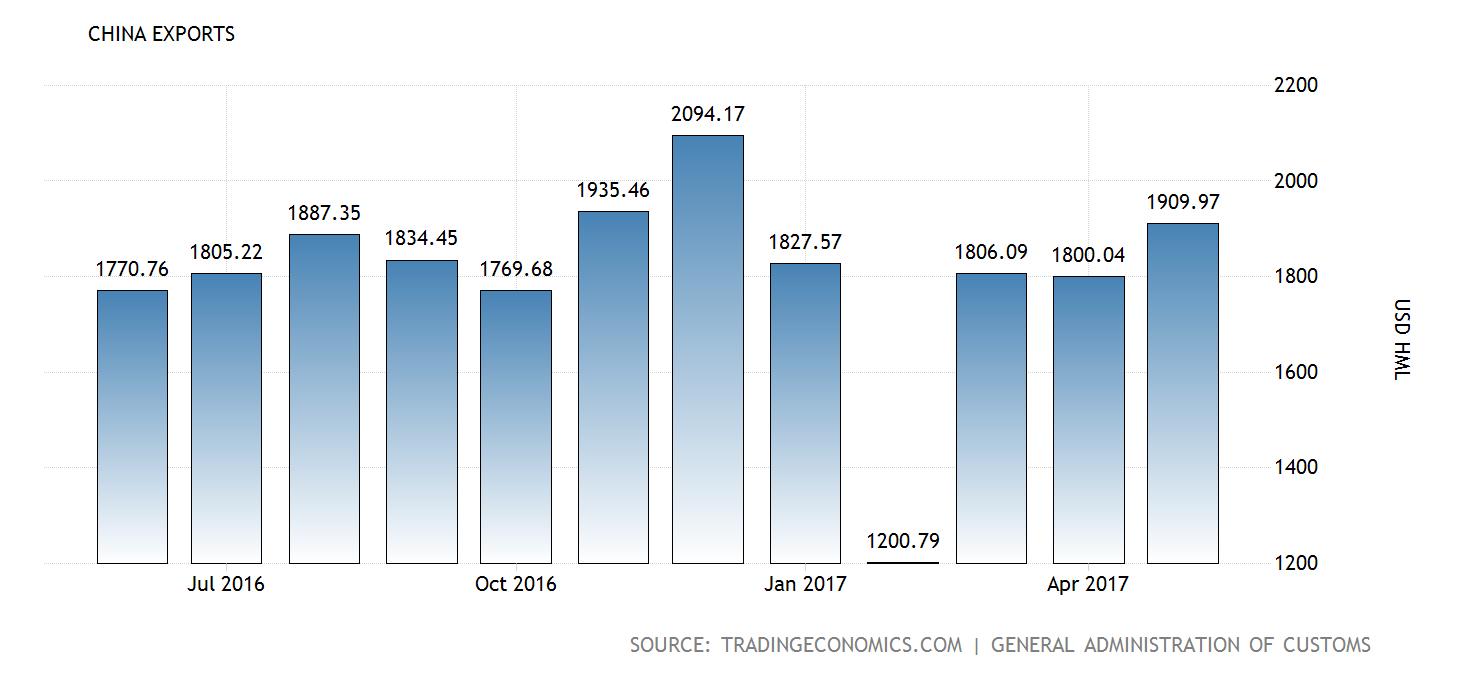 china-exports@2x