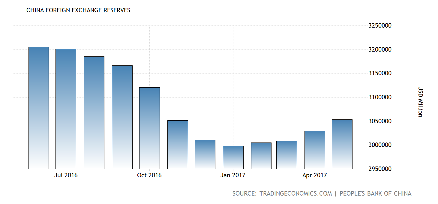 china-foreign-exchange-reserves@2x