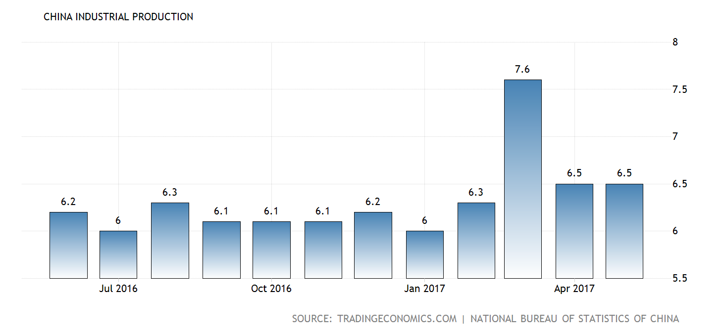 china-industrial-production@2x