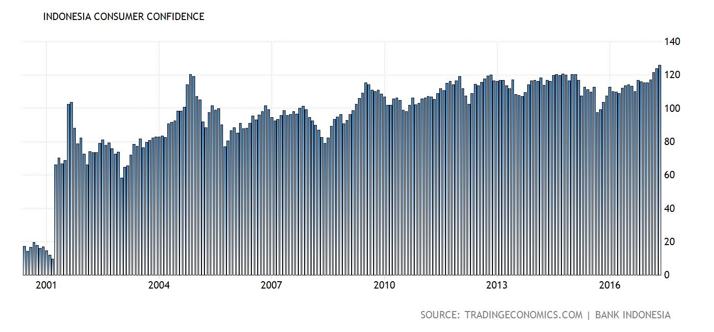 indonesia-consumer-confidence@2x