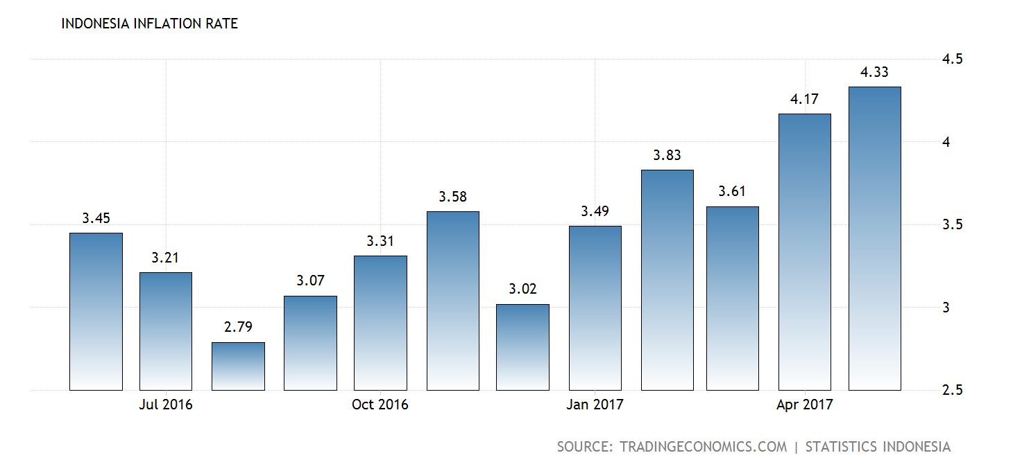 indonesia-inflation-cpi@2x