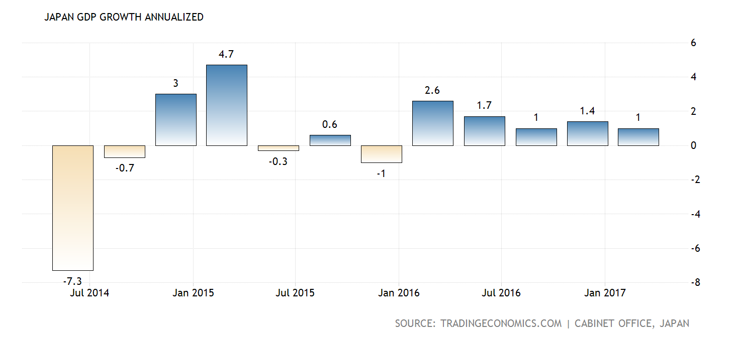 japan-gdp-growth-annualized@2x