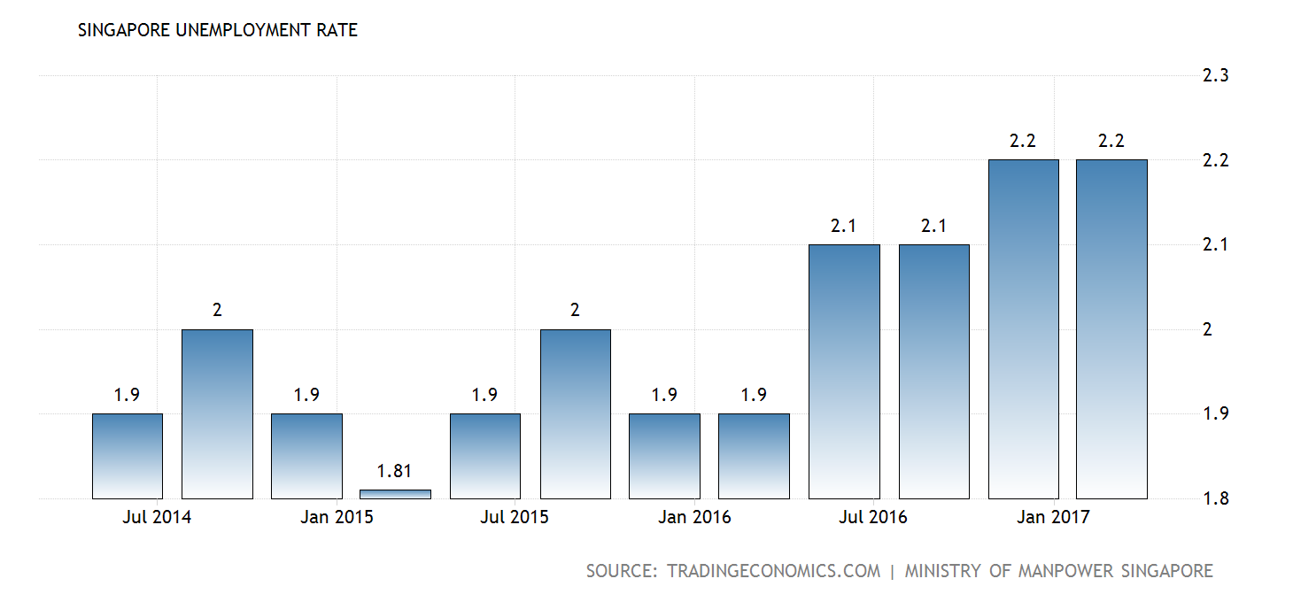 singapore-unemployment-rate@2x