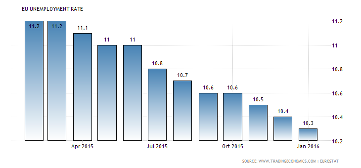 euro-area-unemployment-rate (1)